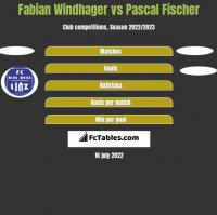 Fabian Windhager vs Pascal Fischer h2h player stats