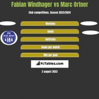 Fabian Windhager vs Marc Ortner h2h player stats