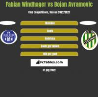 Fabian Windhager vs Bojan Avramovic h2h player stats