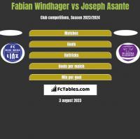 Fabian Windhager vs Joseph Asante h2h player stats