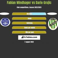 Fabian Windhager vs Dario Grujic h2h player stats
