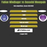 Fabian Windhager vs Ousseini Mounpain h2h player stats