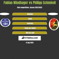 Fabian Windhager vs Philipp Schmiedl h2h player stats