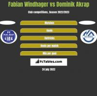 Fabian Windhager vs Dominik Akrap h2h player stats