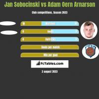 Jan Sobocinski vs Adam Oern Arnarson h2h player stats