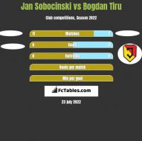 Jan Sobocinski vs Bogdan Tiru h2h player stats
