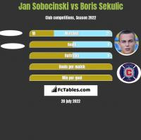 Jan Sobocinski vs Boris Sekulic h2h player stats