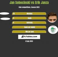 Jan Sobocinski vs Erik Janza h2h player stats
