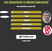 Jan Sobocinski vs Maciej Dabrowski h2h player stats