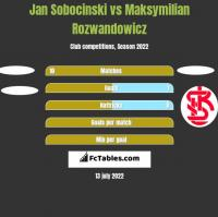 Jan Sobocinski vs Maksymilian Rozwandowicz h2h player stats