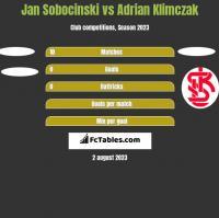 Jan Sobocinski vs Adrian Klimczak h2h player stats