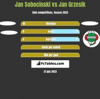 Jan Sobocinski vs Jan Grzesik h2h player stats