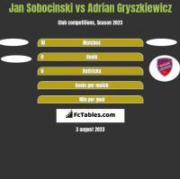 Jan Sobocinski vs Adrian Gryszkiewicz h2h player stats