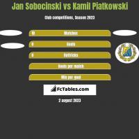 Jan Sobocinski vs Kamil Piatkowski h2h player stats