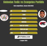 Slobodan Tedic vs Evangelos Pavlidis h2h player stats