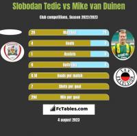 Slobodan Tedic vs Mike van Duinen h2h player stats
