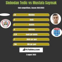 Slobodan Tedic vs Mustafa Saymak h2h player stats