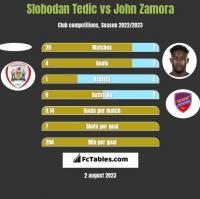 Slobodan Tedic vs John Zamora h2h player stats