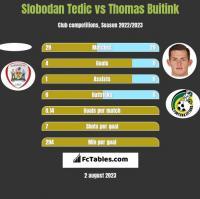 Slobodan Tedic vs Thomas Buitink h2h player stats