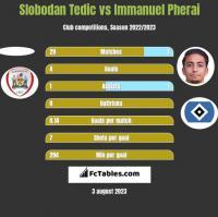 Slobodan Tedic vs Immanuel Pherai h2h player stats