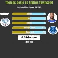 Thomas Doyle vs Andros Townsend h2h player stats