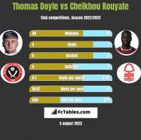 Thomas Doyle vs Cheikhou Kouyate h2h player stats