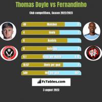 Thomas Doyle vs Fernandinho h2h player stats