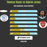 Thomas Doyle vs Gabriel Jesus h2h player stats