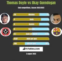 Thomas Doyle vs Ilkay Guendogan h2h player stats