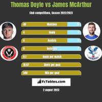 Thomas Doyle vs James McArthur h2h player stats