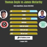 Thomas Doyle vs James McCarthy h2h player stats