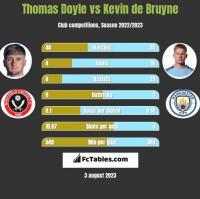 Thomas Doyle vs Kevin de Bruyne h2h player stats