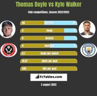 Thomas Doyle vs Kyle Walker h2h player stats