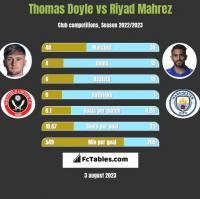 Thomas Doyle vs Riyad Mahrez h2h player stats