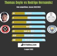 Thomas Doyle vs Rodrigo Hernandez h2h player stats