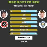 Thomas Doyle vs Cole Palmer h2h player stats