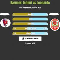 Kazunari Ichimi vs Leonardo h2h player stats