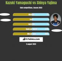Kazuki Yamaguchi vs Shinya Yajima h2h player stats