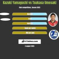 Kazuki Yamaguchi vs Tsukasa Umesaki h2h player stats