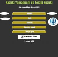 Kazuki Yamaguchi vs Toichi Suzuki h2h player stats