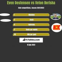 Even Oestensen vs Veton Berisha h2h player stats
