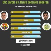 Eric Garcia vs Alvaro Gonzalez Soberon h2h player stats