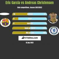 Eric Garcia vs Andreas Christensen h2h player stats
