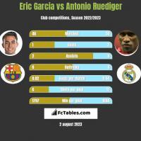 Eric Garcia vs Antonio Ruediger h2h player stats