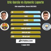 Eric Garcia vs Aymeric Laporte h2h player stats