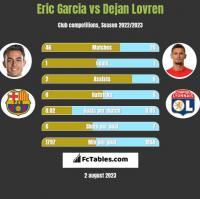 Eric Garcia vs Dejan Lovren h2h player stats