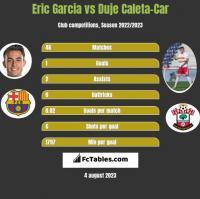Eric Garcia vs Duje Caleta-Car h2h player stats