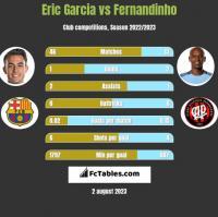 Eric Garcia vs Fernandinho h2h player stats