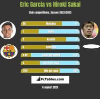 Eric Garcia vs Hiroki Sakai h2h player stats