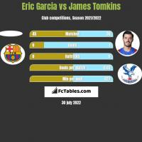 Eric Garcia vs James Tomkins h2h player stats